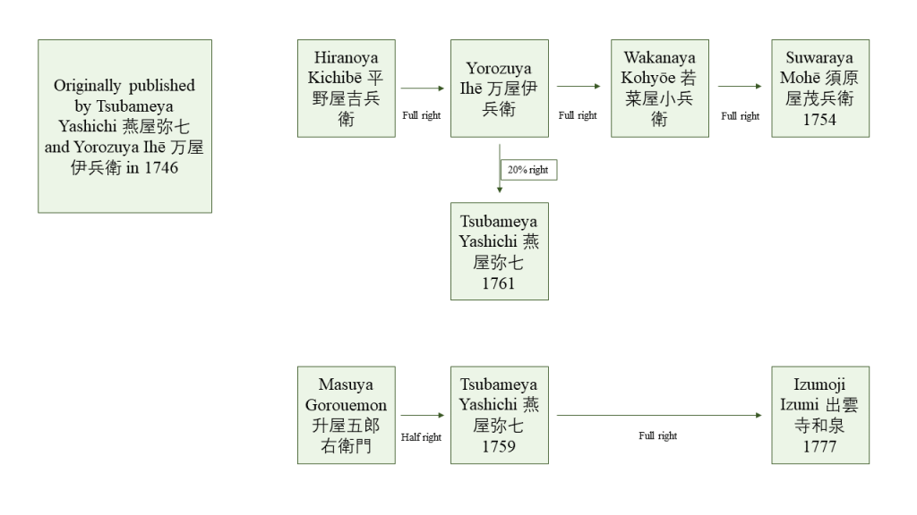 Figure 13. Transaction routes of Seipo bukan.